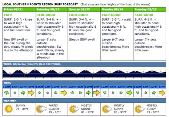 Surf Forecast : San Juanico